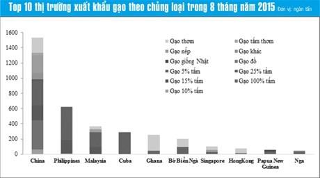 Việt Nam trúng thầu cung cấp 450.000 tấn gạo cho Philippines