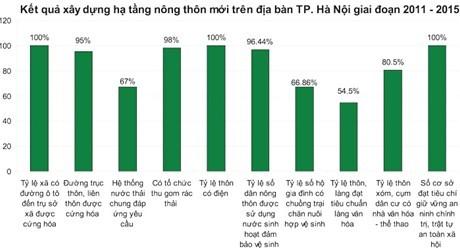 Hà Nội vượt chỉ tiêu đầu tư  xây dựng nông thôn mới