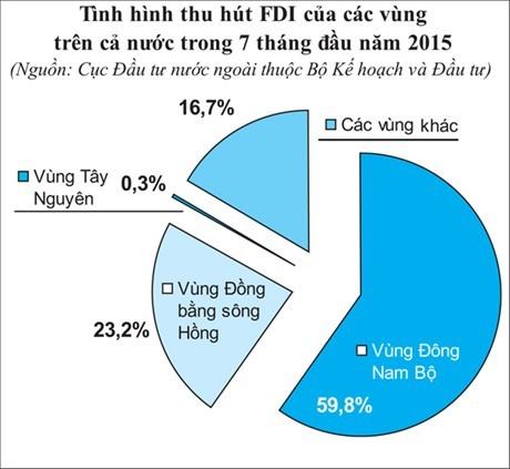 Vốn FDI giải ngân trong 7 tháng tăng 8,8%