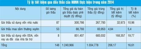 NHNN: Tiết kiệm trên 206 tỷ đồng  qua đấu thầu trong năm 2014