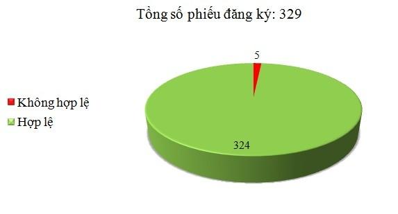 Ngày 21/04: Có 5/329 phiếu đăng ký không hợp lệ
