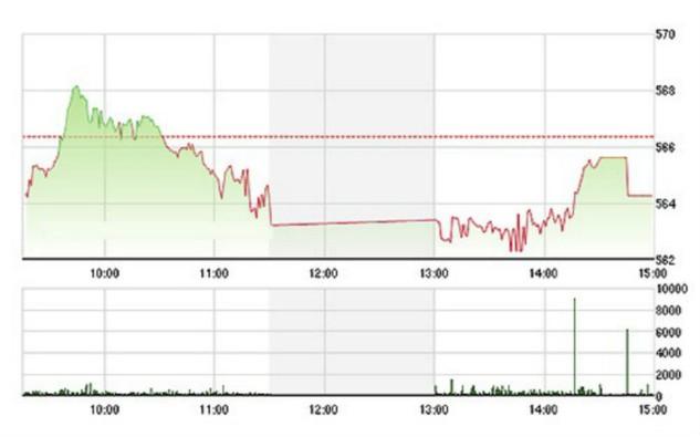 VN-Index không thể lấy lại được mốc tham chiếu với dòng tiền hạn hẹp như vậy. Ảnh: TVsI