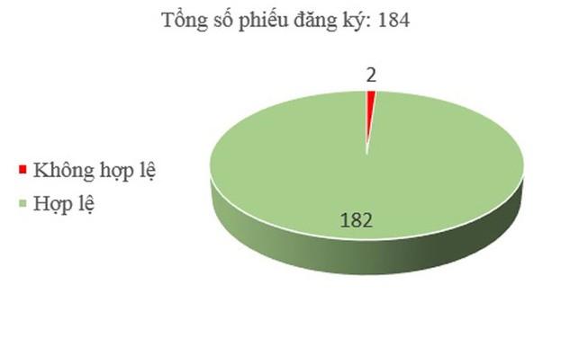 Số báo 245: Có 2/184 phiếu đăng ký không hợp lệ