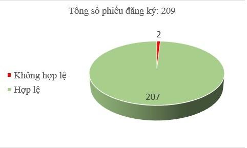 Ngày 24/12: Có 2/209 phiếu đăng ký không hợp lệ