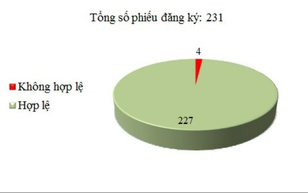 Ngày 18/12: Có 4/231 phiếu đăng ký không hợp lệ