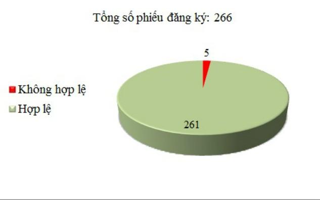 Ngày 16/12: Có 5/266 phiếu đăng ký không hợp lệ