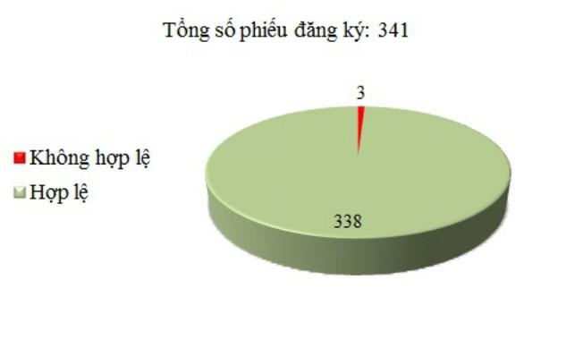 Ngày 14/12: Có 3/341 phiếu đăng ký không hợp lệ