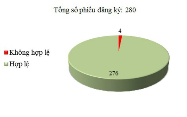 Ngày 10/12: Có 4/280 phiếu đăng ký không hợp lệ
