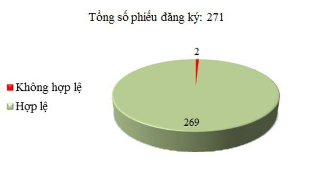 Ngày 9/12: Có 2/271 phiếu đăng ký không hợp lệ