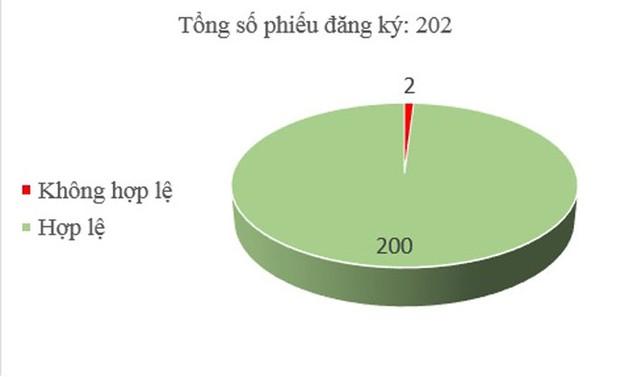 Ngày 25/12: Có 2/202 phiếu đăng ký không hợp lệ