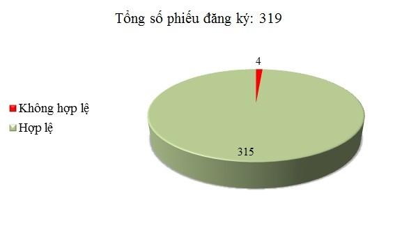 Ngày 2/12: Có 4/319 phiếu đăng ký không hợp lệ