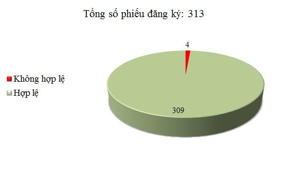 Ngày 30/11: Có 4/313 phiếu đăng ký không hợp lệ
