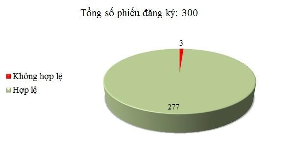 Ngày 4/12: Có 3/300 phiếu đăng ký không hợp lệ