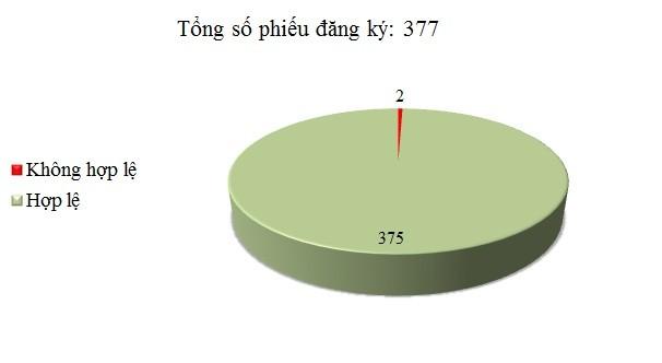 Ngày 7/12: Có 2/377 phiếu đăng ký không hợp lệ