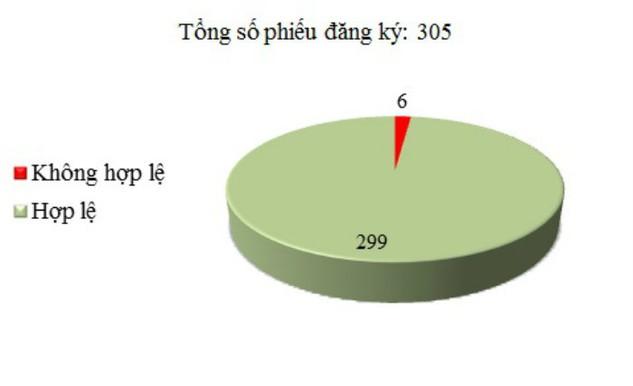 Ngày 8/12: Có 6/305 phiếu đăng ký không hợp lệ