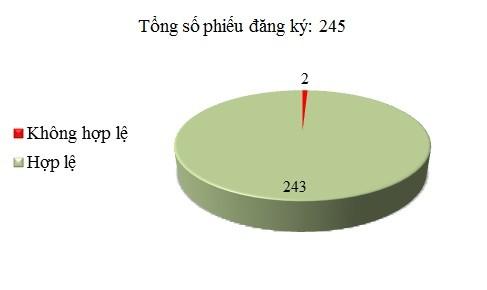 Ngày 28/12: Có 2/245 phiếu đăng ký không hợp lệ