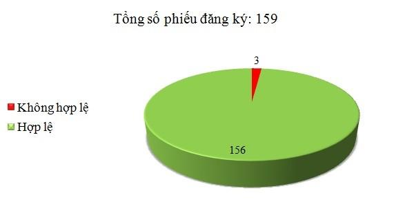 Ngày 29/12: Có 3/159 phiếu đăng ký không hợp lệ