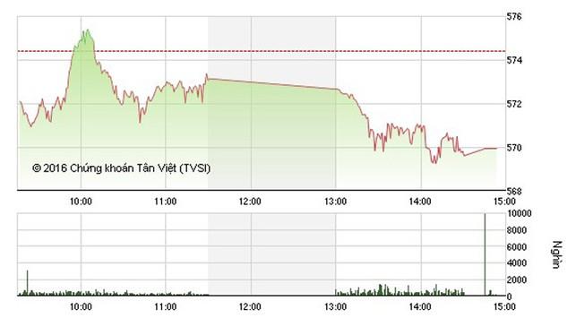 Chứng khoán ngày 5/1: Cổ phiếu đầu cơ bị bán mạnh