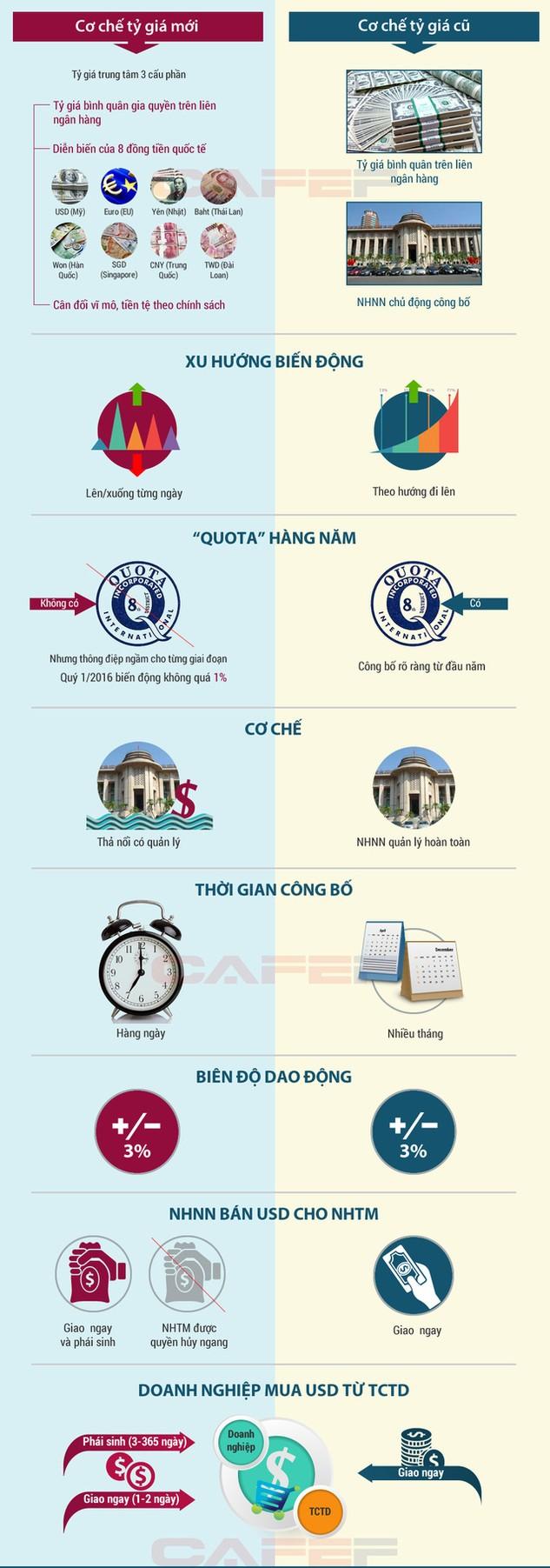 Sự khác biệt giữa cơ chế tỷ giá mới và tỷ giá cũ