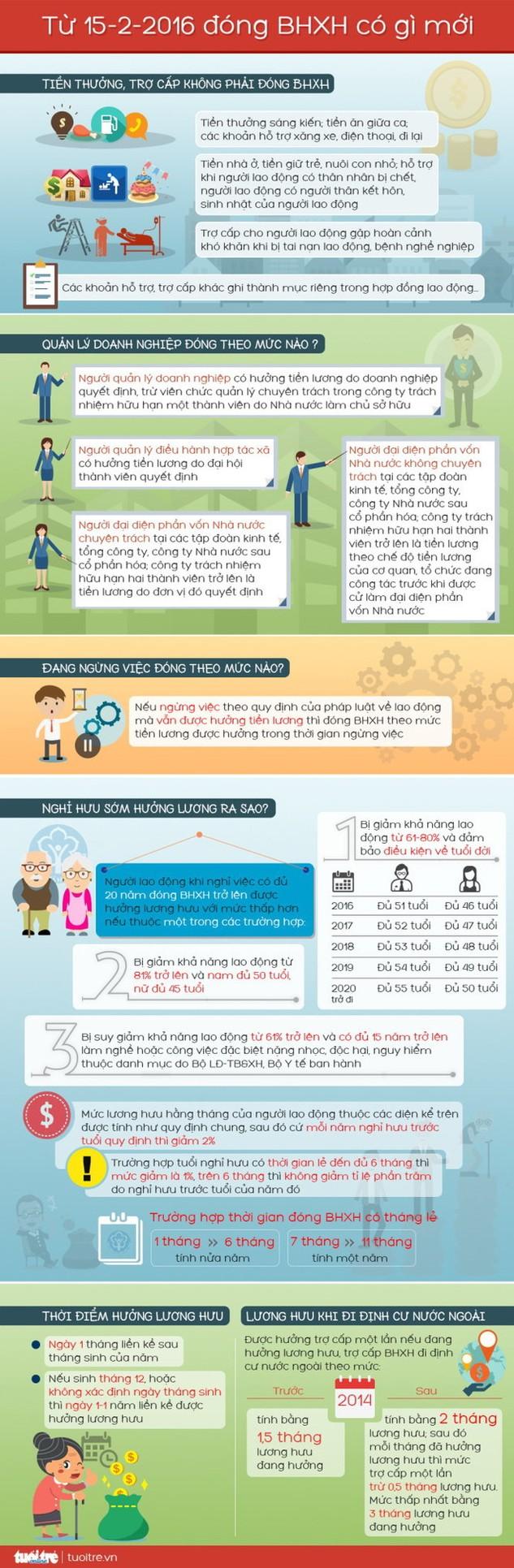 Từ 15-2 đóng bảo hiểm xã hội có gì mới?