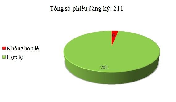 Ngày 21/1: Có 6/211 phiếu đăng ký không hợp lệ