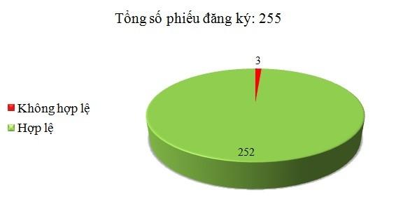 Ngày 25/1: Có 3/255 phiếu đăng ký không hợp lệ