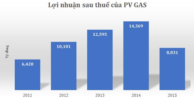 PV Gas: Giá dầu giảm, lợi nhuận quý IV/2015 thấp nhất trong 5 năm qua