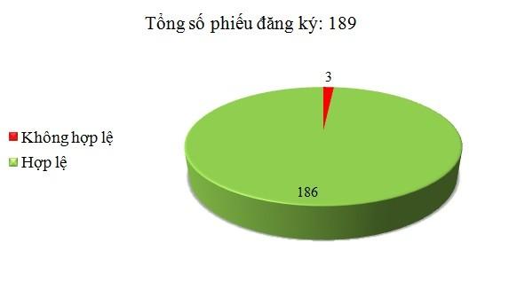 Ngày 18/2: Có 3/189 phiếu đăng ký không hợp lệ