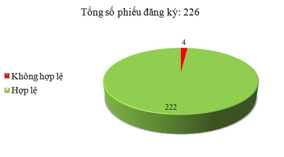 Ngày 19/2: Có 4/226 phiếu đăng ký không hợp lệ