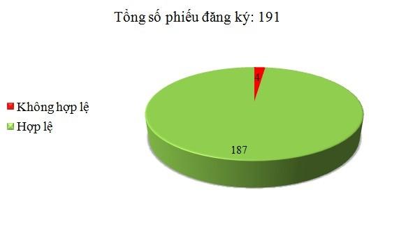 Ngày 25/2: Có 4/191 phiếu đăng ký không hợp lệ