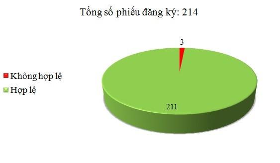 Ngày 26/2: Có 3/214 phiếu đăng ký không hợp lệ