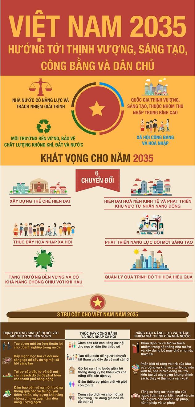 Báo cáo Việt Nam 2035 đưa ra những khuyến nghị gì?
