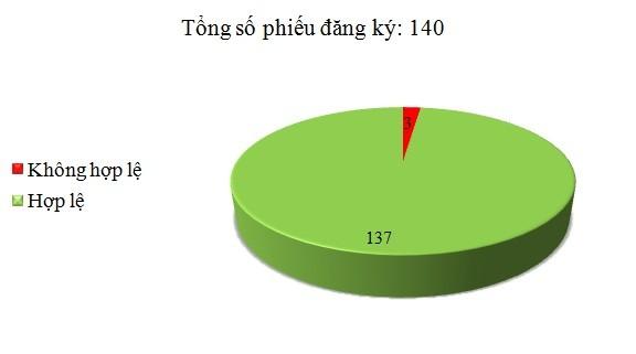 Ngày 10/3: Có 3/140 phiếu đăng ký không hợp lệ