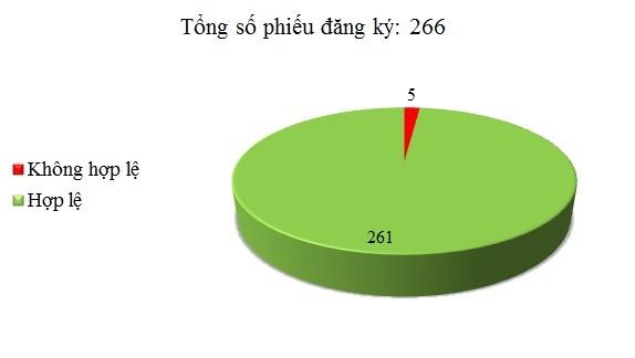 Ngày 18/3: Có 5/266 phiếu đăng ký không hợp lệ