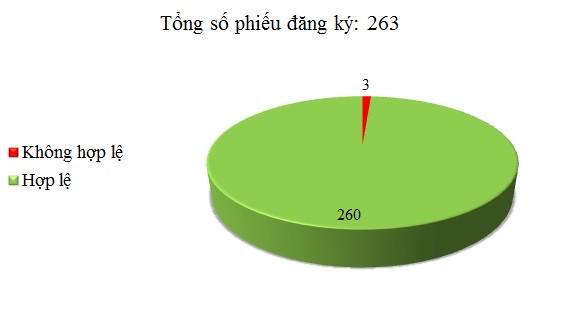 Ngày 22/3: Có 3/263 phiếu đăng ký không hợp lệ