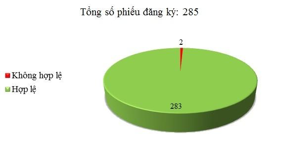 Ngày 21/3: Có 2/285 phiếu đăng ký không hợp lệ