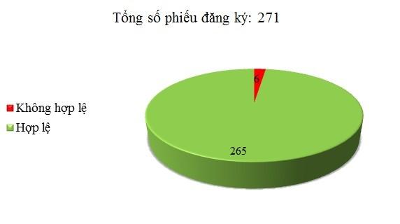 Ngày 24/3: Có 6/271 phiếu đăng ký không hợp lệ