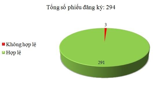 Ngày 28/3: Có 3/294 phiếu đăng ký không hợp lệ