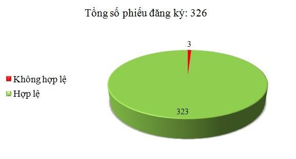 Ngày 25/3: Có 3/326 phiếu đăng ký không hợp lệ