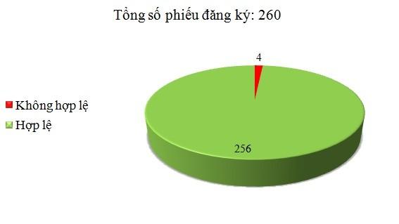 Ngày 31/3: Có 4/260 phiếu đăng ký không hợp lệ