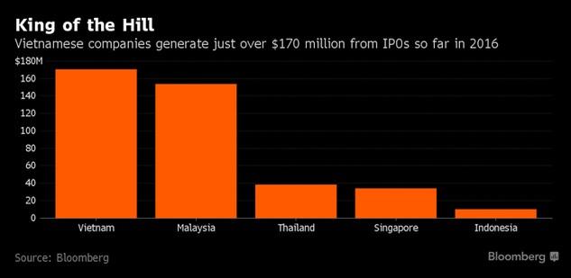 Việt Nam vô địch huy động vốn IPO tại Đông Nam Á
