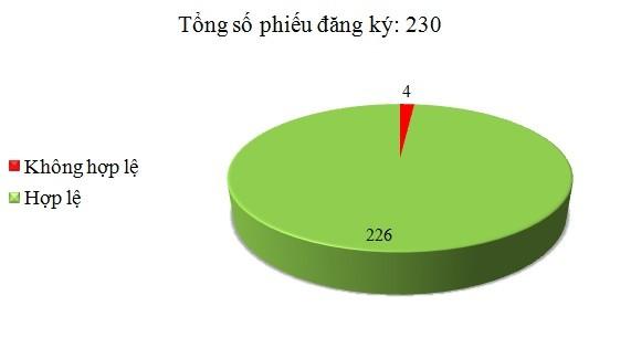 Ngày 01/4: Có 4/230 phiếu đăng ký không hợp lệ