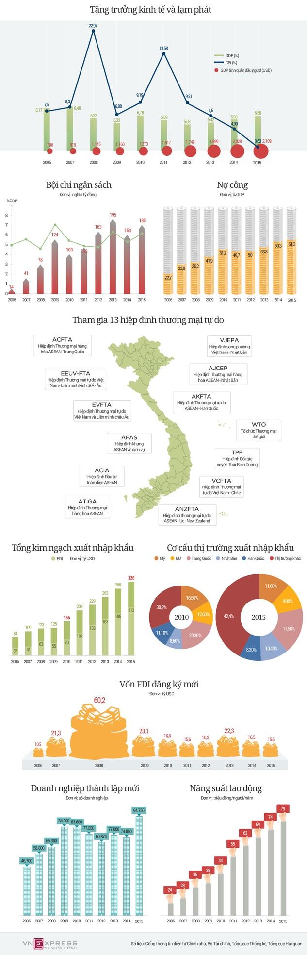 Kinh tế Việt Nam trong 2 nhiệm kỳ của Thủ tướng Nguyễn Tấn Dũng