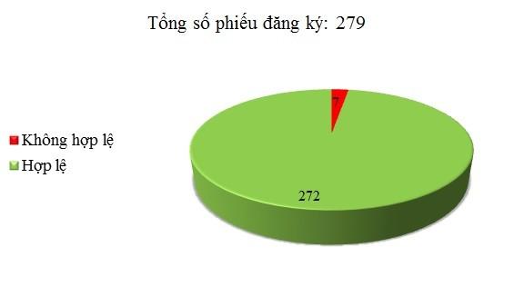 Ngày 07/4: Có 7/279 phiếu đăng ký không hợp lệ