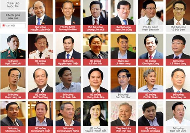Cơ cấu Chính phủ