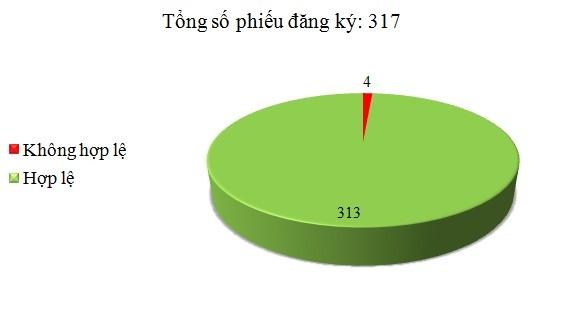 Ngày 12/4: Có 4/317 phiếu đăng ký không hợp lệ