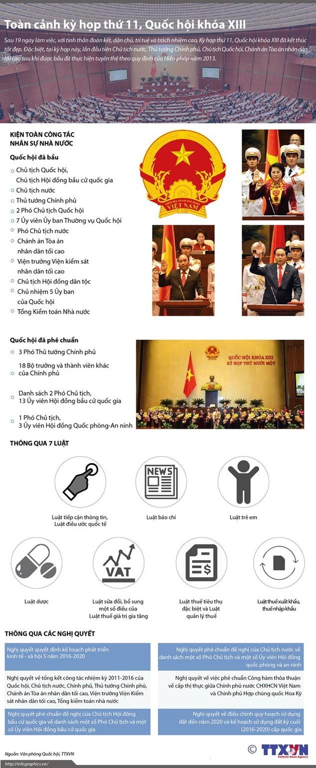 Toàn cảnh kỳ họp thứ 11, Quốc hội khóa XIII
