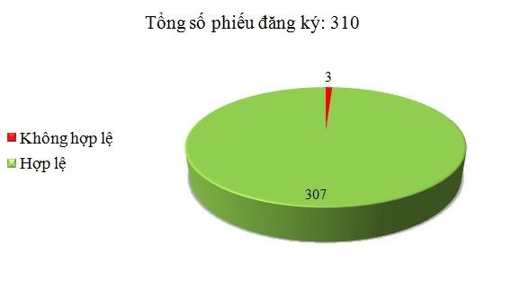 Ngày 13/4: Có 3/310 phiếu đăng ký không hợp lệ