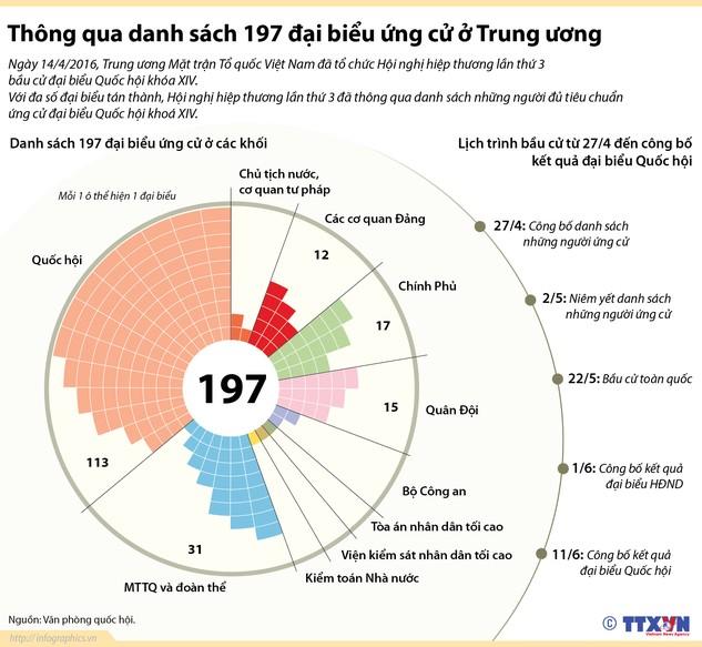 Thông qua danh sách 197 đại biểu ứng cử ở Trung ương