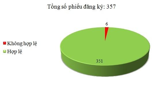 Ngày 22/4: Có 6/357 phiếu đăng ký không hợp lệ